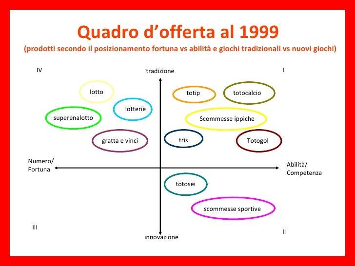 Quadro d'offerta al 1999  (prodotti secondo il posizionamento fortuna vs abilità e giochi tradizionali vs nuovi giochi) tr...