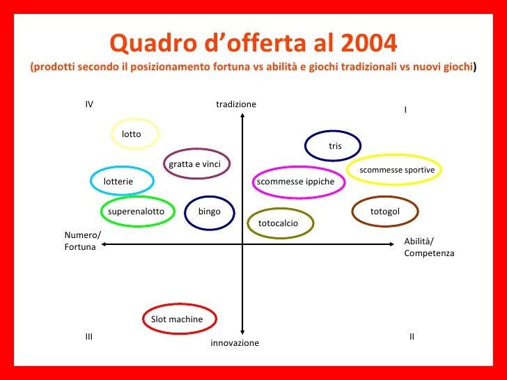 Quadro d'offerta al 2004 (prodotti secondo il posizionamento fortuna vs abilità e giochi tradizionali vs nuovi giochi ) tr...