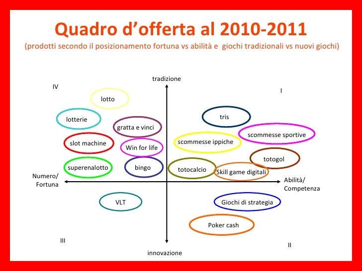 Quadro d'offerta al 2010-2011   (prodotti secondo il posizionamento fortuna vs abilità e  giochi tradizionali vs nuovi gio...