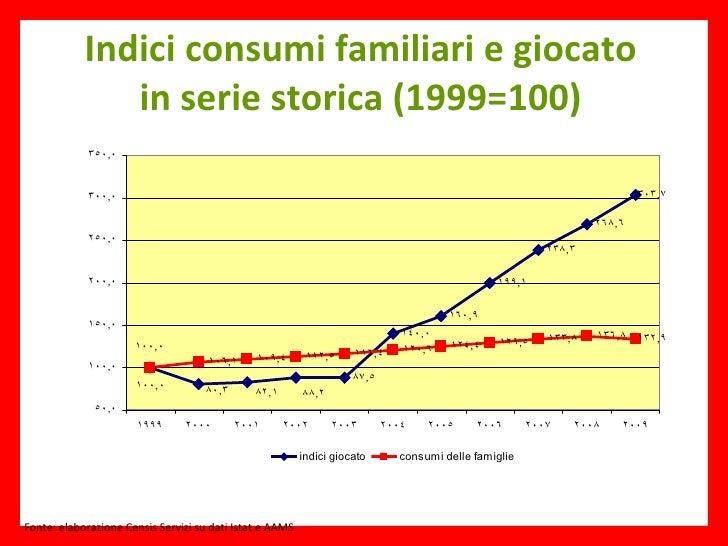 Indici consumi familiari e giocato in serie storica (1999=100) Fonte: elaborazione Censis Servizi su dati Istat e AAMS