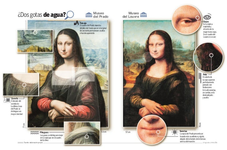 Museo                     Museo        ¿Dos gotas de agua?                                                                ...