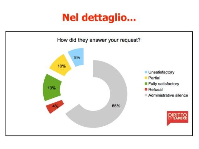 Master APC Giornalismo civico e accesso ai dati. @rosybattaglia Cittadini reattivi diventa inchiesta e progetto di informa...