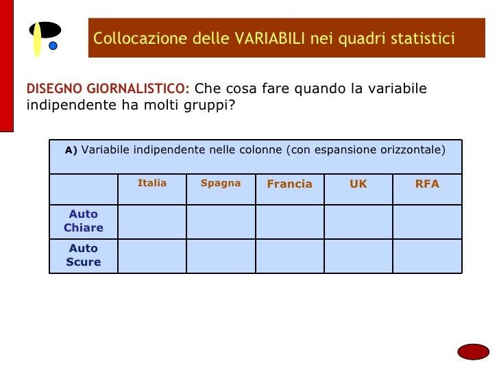 Collocazione delle VARIABILI nei quadri statistici DISEGNO GIORNALISTICO:  Che cosa fare quando la variabile indipendente ...