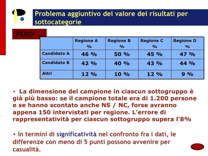 Problema aggiuntivo del valore dei risultati per sottocategorie PERO' … <ul><li>La dimensione del campione in ciascun sott...