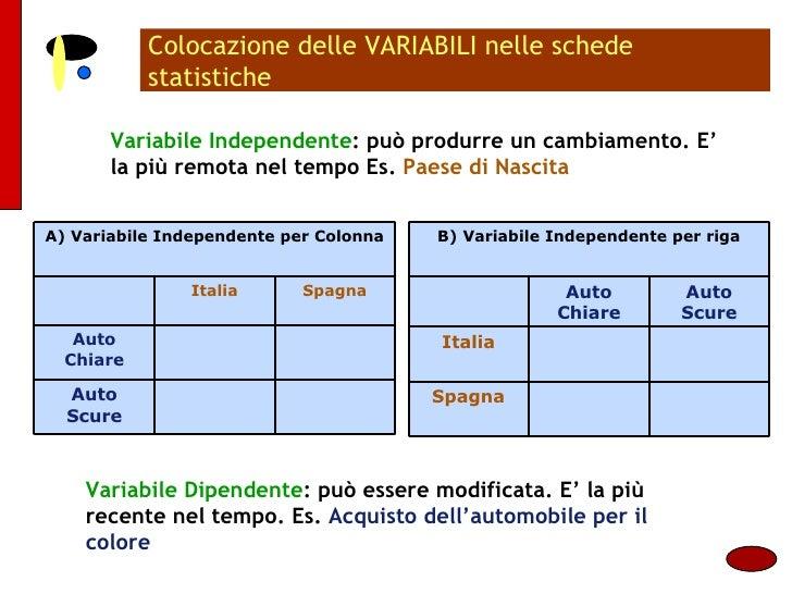 Colocazione delle VARIABILI nelle schede statistiche Variabile Independente : può produrre un cambiamento. E' la più remot...