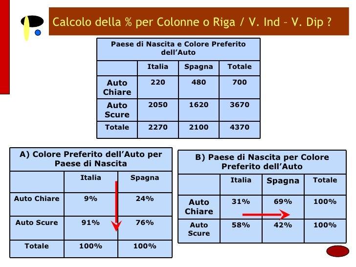Calcolo della % per Colonne o Riga / V. Ind – V. Dip ? Paese di Nascita e Colore Preferito dell'Auto Italia Spagna Totale ...