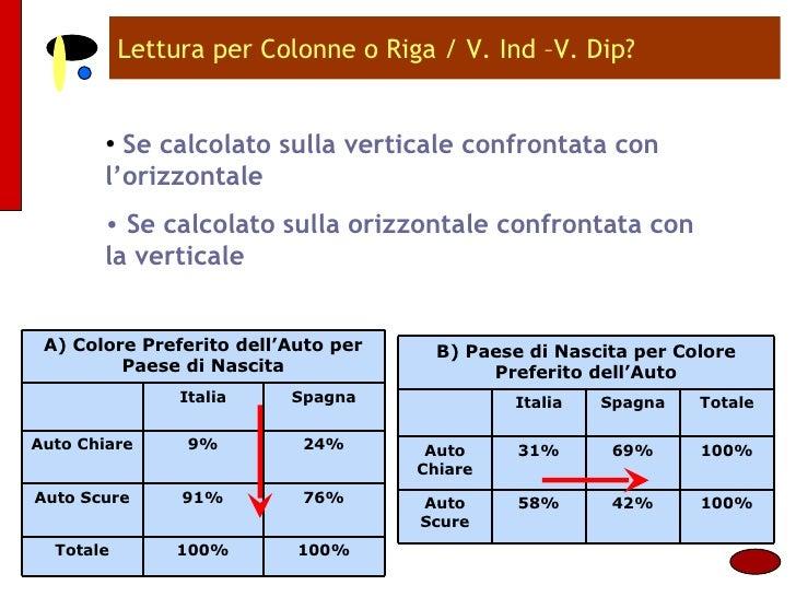 Lettura per Colonne o Riga / V. Ind –V. Dip? <ul><li>Se calcolato sulla verticale confrontata con l'orizzontale </li></ul>...