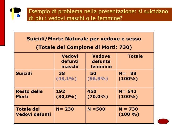 Esempio di problema nella presentazione: si suicidano di più i vedovi maschi o le femmine? Suicidi/Morte Naturale per vedo...