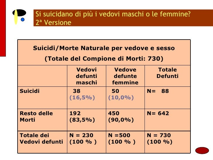 Si suicidano di più i vedovi maschi o le femmine? 2ª Versione Suicidi/Morte Naturale per vedove e sesso (Totale del Compio...