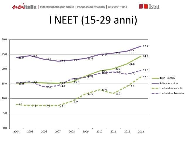I NEET (15-29 anni) 15.0 15.5 15.3 15.2 15.6 17.6 19.3 20.1 21.8 24.423.9 24.5 23.3 22.7 23.0 23.6 24.9 25.4 26.1 27.7 8.0...