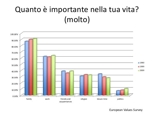 Quanto è importante nella tua vita? (molto) 0.00% 10.00% 20.00% 30.00% 40.00% 50.00% 60.00% 70.00% 80.00% 90.00% 100.00% f...