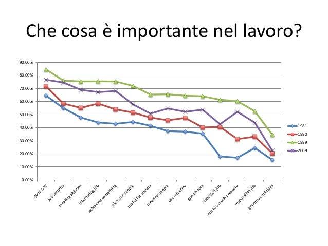 Che cosa è importante nel lavoro? 0.00% 10.00% 20.00% 30.00% 40.00% 50.00% 60.00% 70.00% 80.00% 90.00% 1981 1990 1999 2009