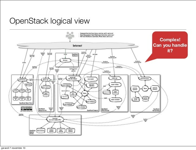 Comparing IaaS :VMware vs OpenStack vs Google's Ganeti