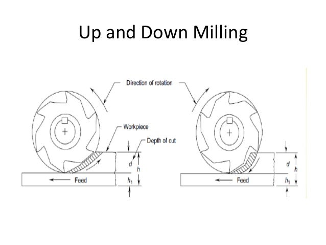 Geometry Of Milling Cutter S And Twist Drills