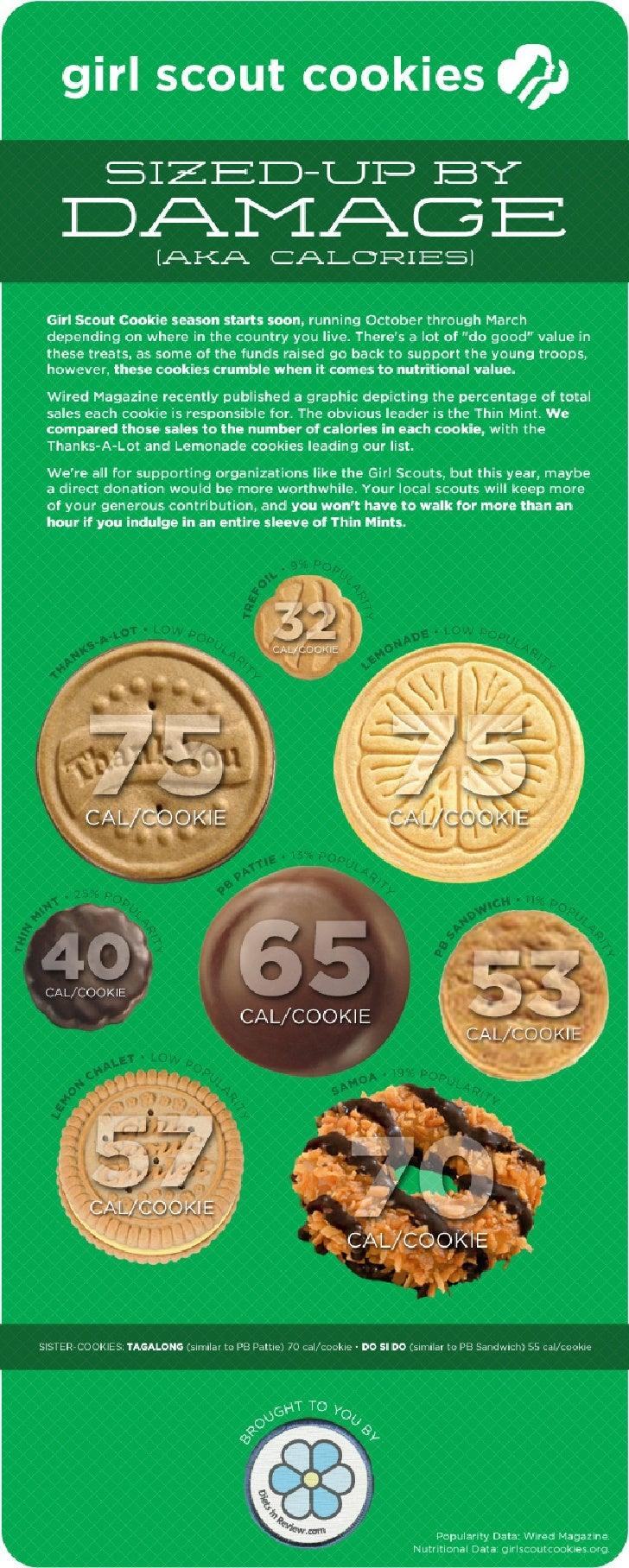 Girl Scout Cookies: Calories vs. Popularity