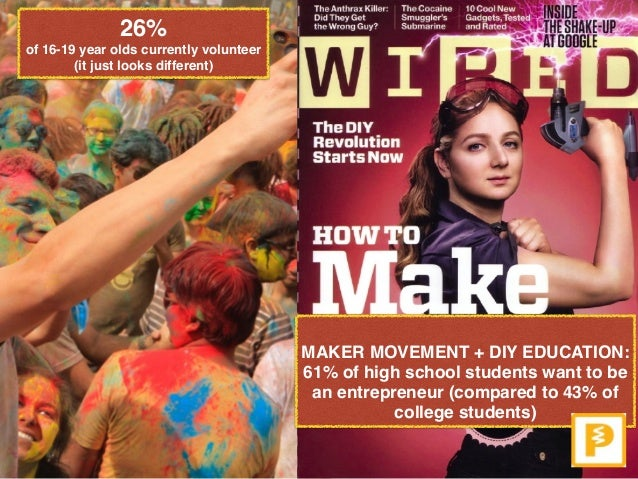 26%  of 16-19 year olds currently volunteer (it just looks different) MAKER MOVEMENT + DIY EDUCATION:  61% of high schoo...