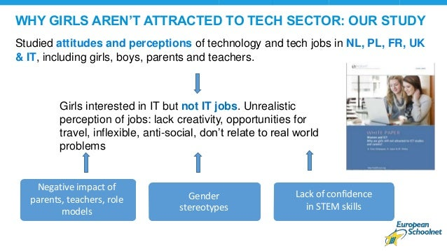 WHY GIRLS AREN'T ATTRACTED TO TECH SECTOR: OUR STUDY Studied attitudes and perceptions of technology and tech jobs in NL, ...