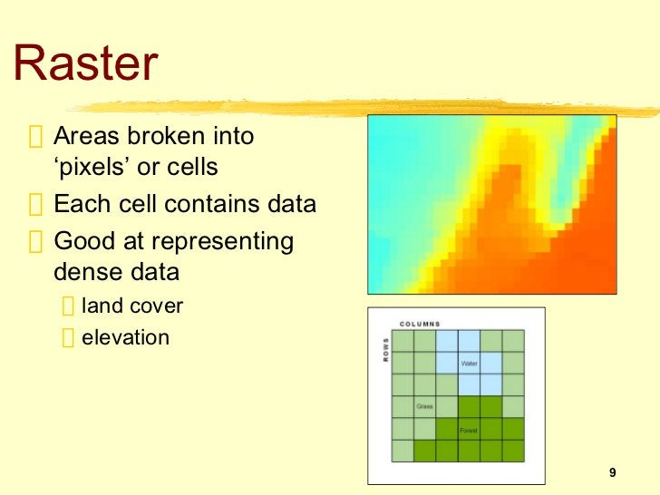 Raster Areas broken into 'pixels' or cells Each cell contains data Good at representing dense data   land cover   elevatio...