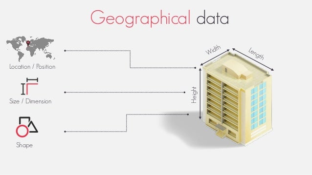 Location / Position Height Size / Dimension Shape Geographical data