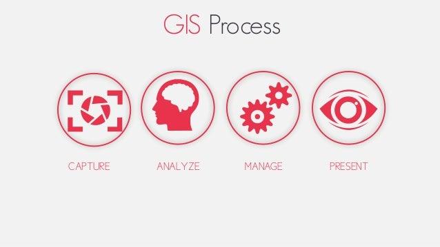 GIS Process CAPTURE ANALYZE MANAGE PRESENT