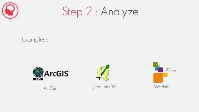 Step 2 : Analyze Examples : ArcGis Quantum GIS MapInfo