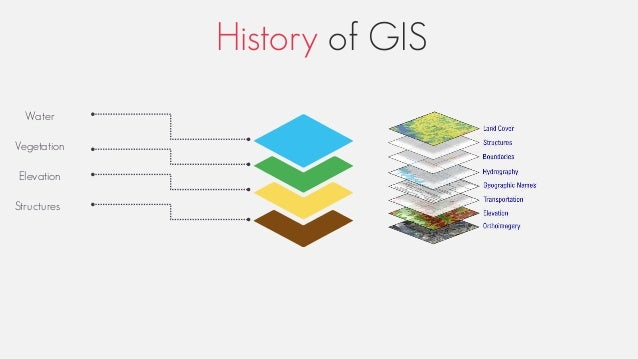 History of GIS Water Vegetation Elevation Structures