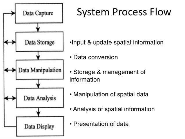 """describe the nature of information system Process of describing a systemic notion of information consequently, we will   nature of information systems,"""" examines """"the limitations of existing frameworks."""