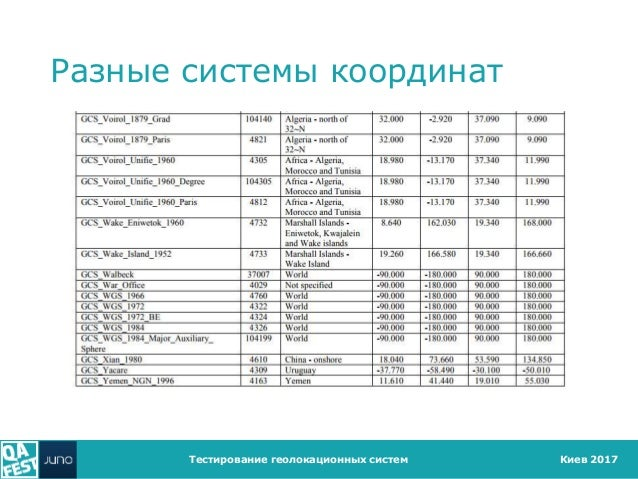 Киев 2017 Разные системы координат Тестирование геолокационных систем