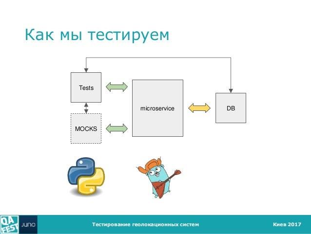 Киев 2017 Как мы тестируем Тестирование геолокационных систем microservice MOCKS Tests DB