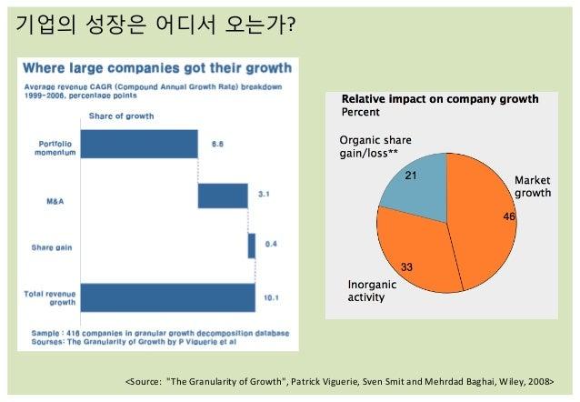 """기업의 성장은 어디서 오는가?   <Source:    """"The  Granularity  of  Growth"""",  Patrick  Viguerie,  Sven  Smit  and..."""