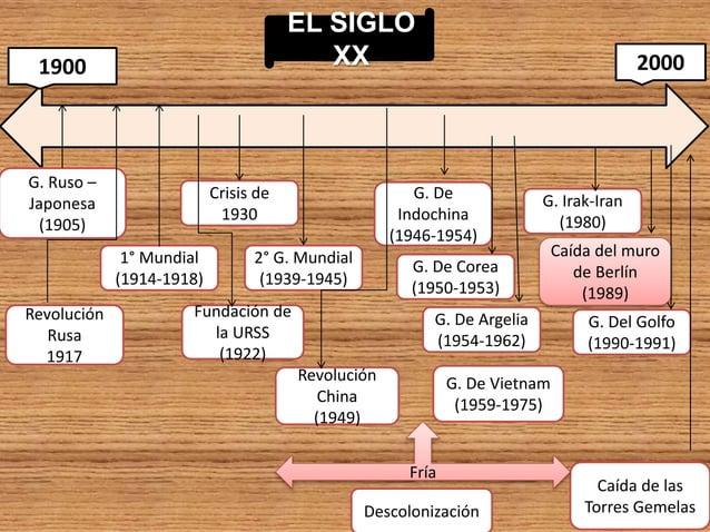 EL SIGLO XX1900 2000 G. Ruso – Japonesa (1905) G. De Indochina (1946-1954) G. De Vietnam (1959-1975) Descolonización Caída...