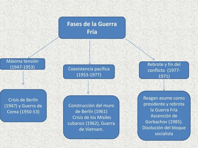 Fases de la Guerra Fría Máxima tensión (1947-1953) Coexistencia pacífica (1953-1977) Rebrote y fin del conflicto (1977- 19...