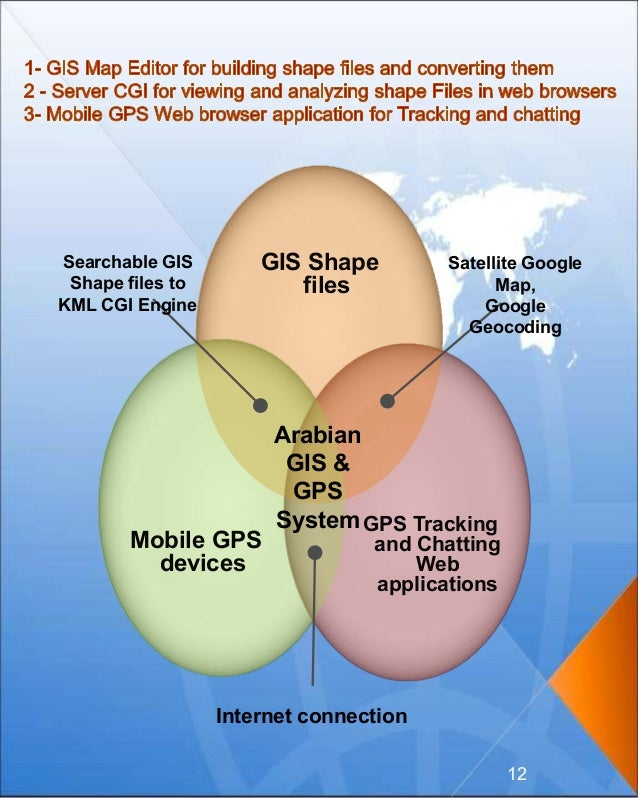 Arabian GIS & GPS System Internet connection GPS Tracking and Chatting Web applications Mobile GPS devices GIS Shape files...