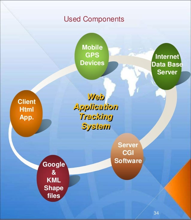 Used Components Internet Data Base Server Client Html App. Mobile GPS Devices Web Application Tracking System Google & KML...