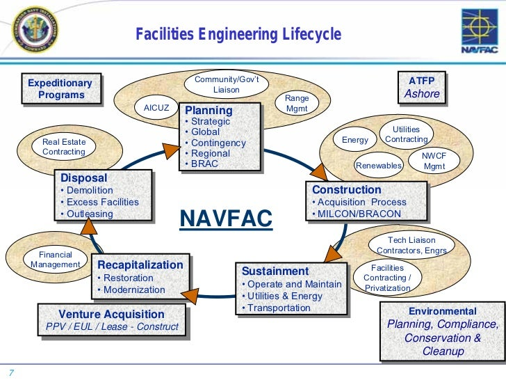 NAVFAC Conference Briefing