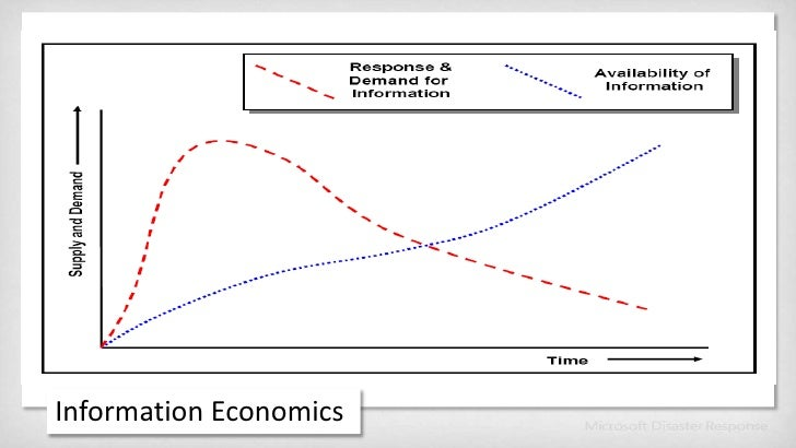 Information Economics<br />