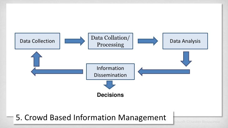 Data Collection<br />Data Collation/<br />Processing<br />Data Analysis<br />Information Dissemination<br />Decisions<br /...