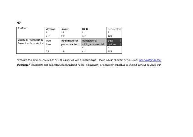 KEY Platform desktop server both deprecated 6 13 3 3 24% 52% 12% 12% License / maintenance free free limited tier free per...