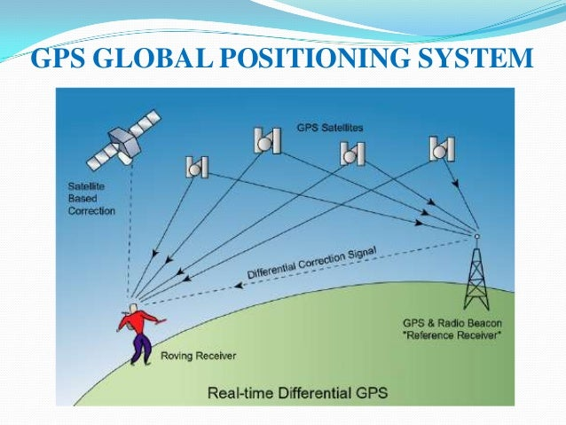 a brief look at global positioning system gps and how it works The global positioning system (gps), originally navstar gps, is a satellite-based radionavigation system owned by the united states government and operated by the united states air force.