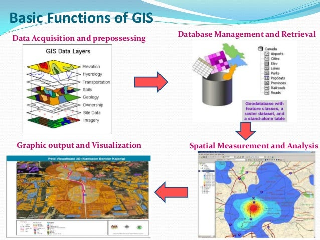 Data Acquisition And Trending : Geomatic world with a special look to gis