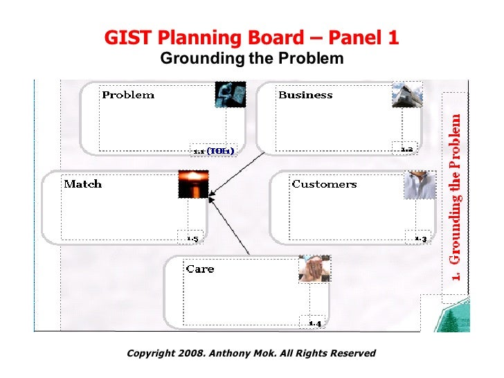 GIST Planning Board – Panel 1 Grounding the Problem