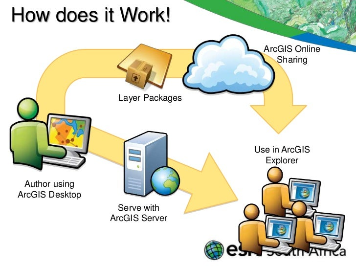 What is GIS and How Does it Work? |Gis Worker