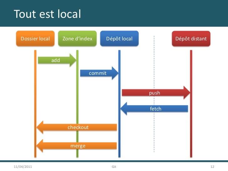 Tout est local<br />11/04/2011<br />12<br />Git<br />Dossier local<br />Zone d'index<br />Dépôt local<br />Dépôt distant<b...
