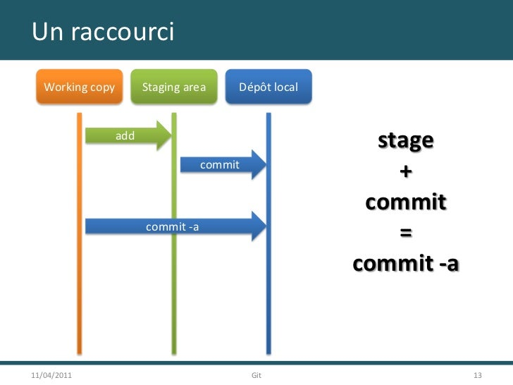 Un raccourci<br />11/04/2011<br />13<br />Git<br />Working copy<br />Staging area<br />Dépôt local<br />add<br />stage<br ...
