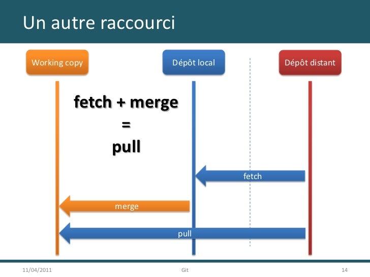 Un autre raccourci<br />11/04/2011<br />14<br />Git<br />Working copy<br />Dépôt local<br />Dépôt distant<br />fetch + mer...