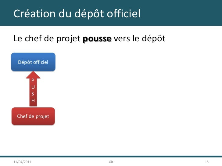 Création du dépôt officiel<br />Le chef de projet pousse vers le dépôt<br />11/04/2011<br />15<br />Git<br />Dépôt officie...