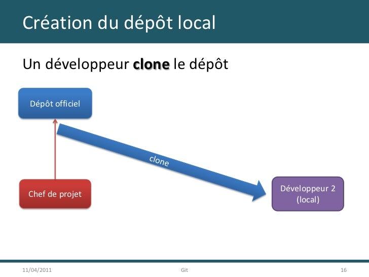Création du dépôt local<br />Un développeur clone le dépôt<br />11/04/2011<br />16<br />Git<br />Dépôt officiel<br />clone...