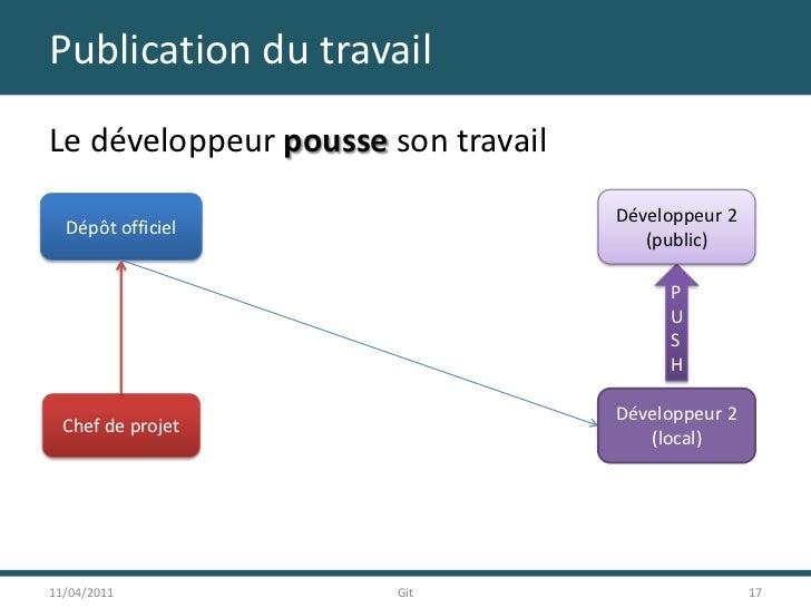 Publication du travail<br />Le développeur pousse son travail<br />11/04/2011<br />17<br />Git<br />Développeur 2<br />(pu...