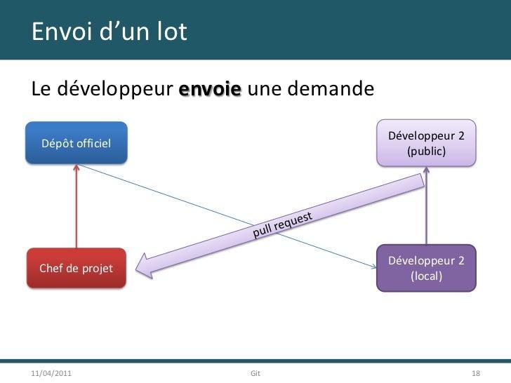 Envoi d'un lot<br />Le développeur envoie une demande<br />11/04/2011<br />18<br />Git<br />Développeur 2<br />(public)<br...