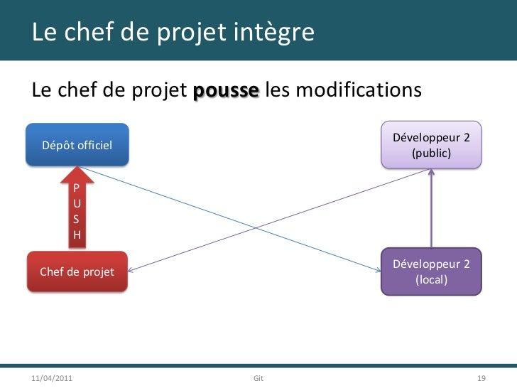 Le chef de projet intègre<br />Le chef de projet pousse les modifications<br />11/04/2011<br />19<br />Git<br />Développeu...
